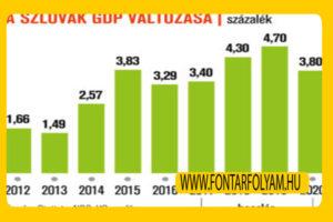 Mit várnak a szlovák eurótól 2018 valuta árfolyam