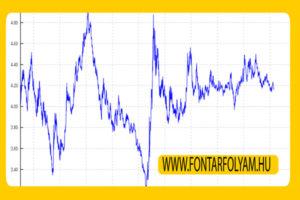 PLN árfolyamrendszere valuta árfolyam