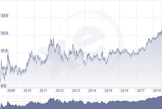 Cseh korona 10 éves árfolyam grafikon
