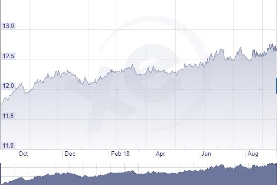 Cseh korona éves árfolyam grafikon