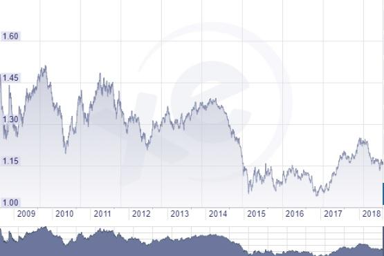 Euró dollár árfolyam grafikon 10 éves