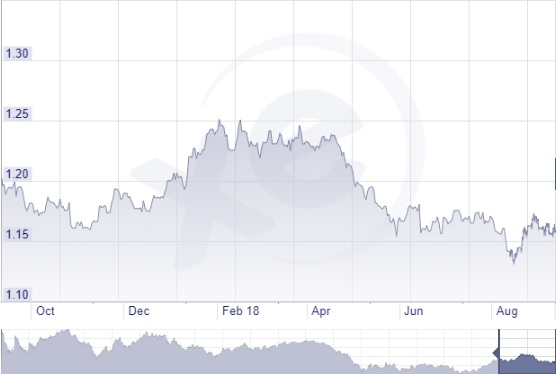 Euró dollár árfolyam grafikon 2018