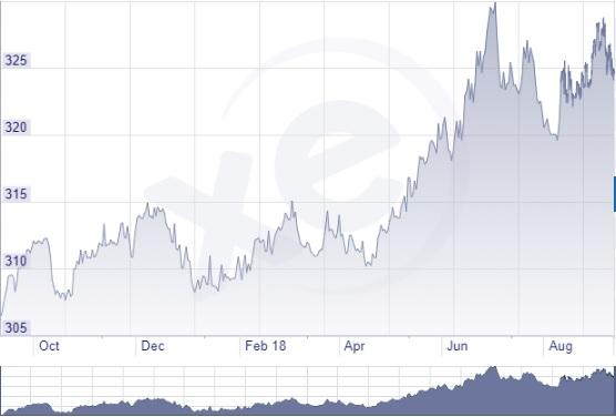 Euró forint árfolyam grafikon 2018