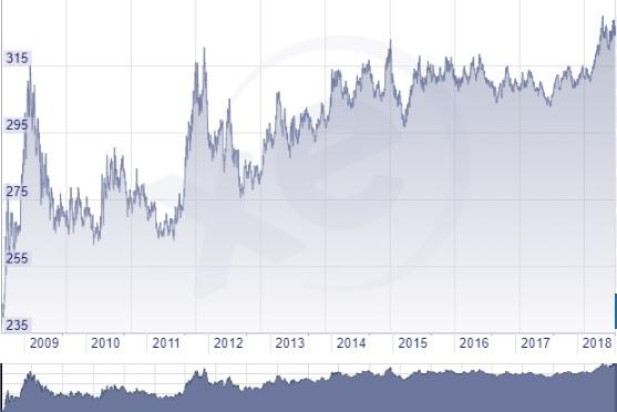 Euró forint árfolyam