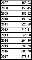 Frank éves árfolyam táblázat