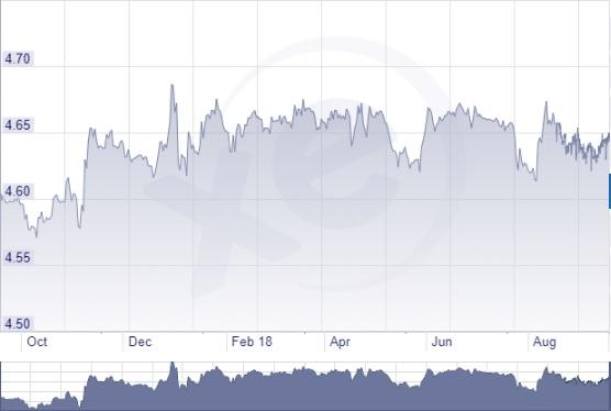 Román lej euró árfolyam grafikon 2018