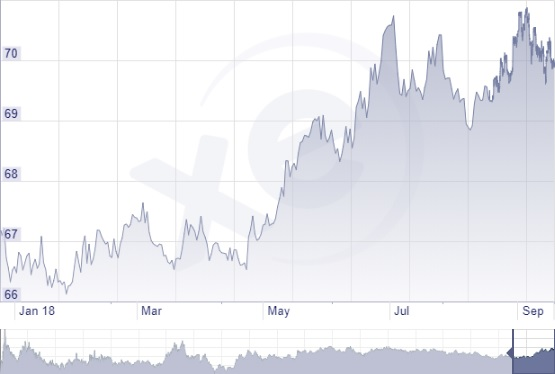 Román lej forint árfolyam grafikon 2018-ban