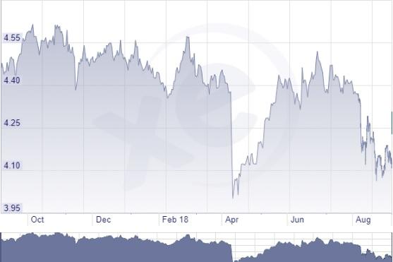 Rubel árfolyam a napokban