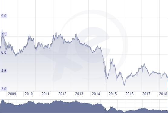 Rubel árfolyam grafikon