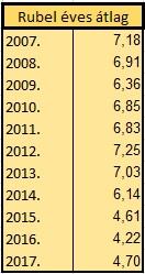Rubel éves átlag táblázat