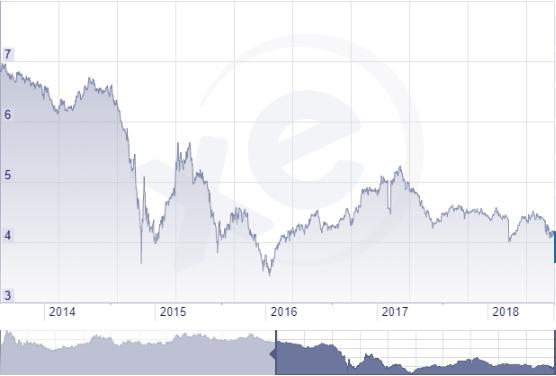 Rubel forint grafikon